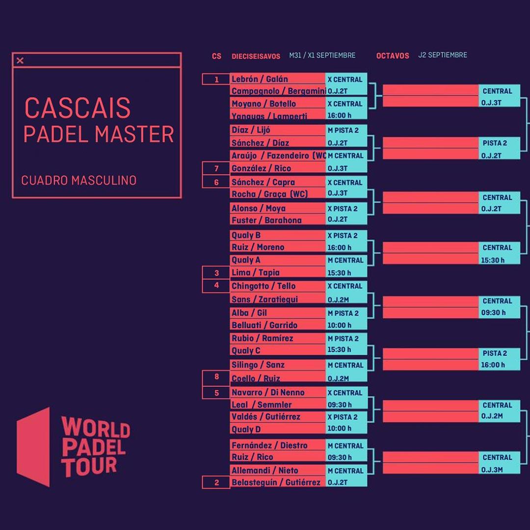 Asi luce el cuadro final masculino del Cascais Padel Master 2021
