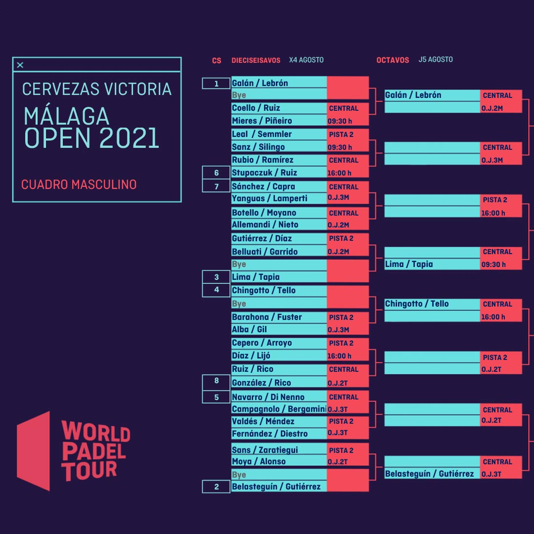 Cuadro final del Málaga Open 2021
