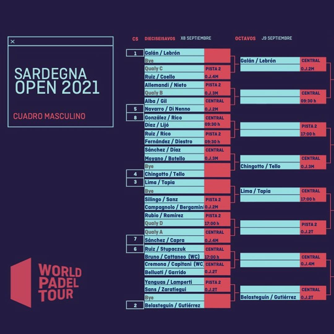 Cuadro final masculino del Sardegna Open 2021