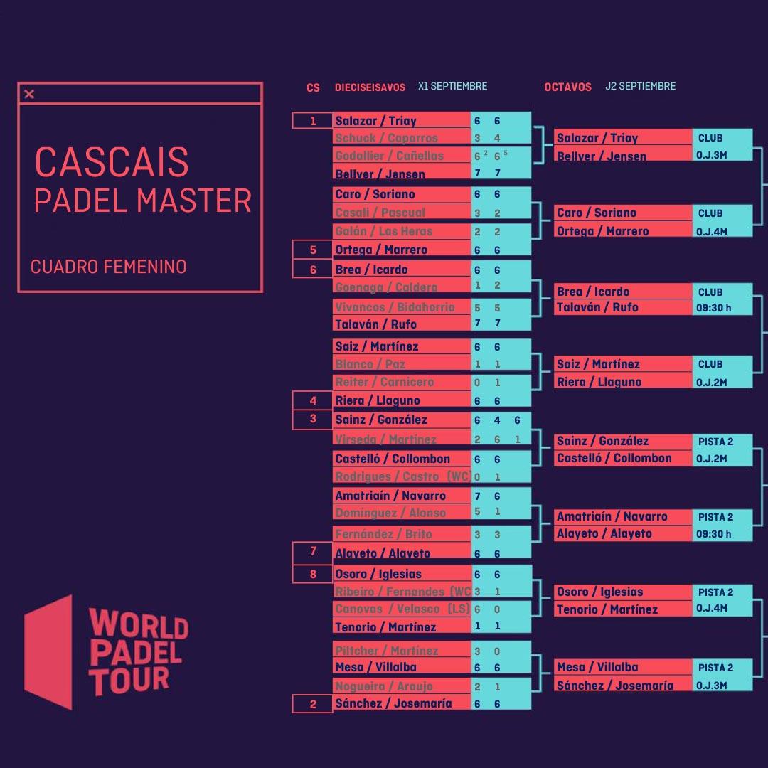 Enfrentamientos y los horarios de los octavos de final femeninos del Cascais Padel Master