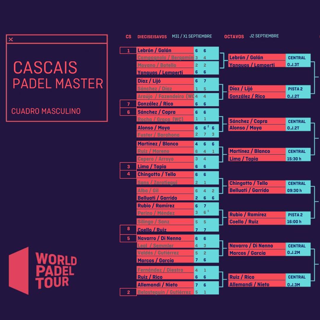 Enfrentamientos y los horarios de los octavos de final masculinos del Cascais Padel Master