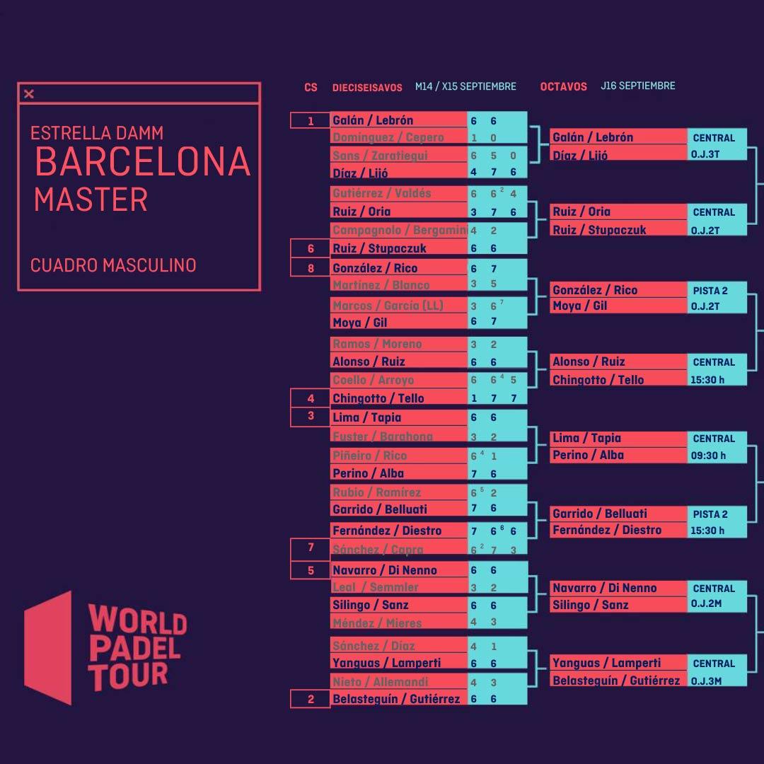 Enfrentamientos y horarios de los octavos de final masculinos del Estrella Damm Barcelona Master 2021